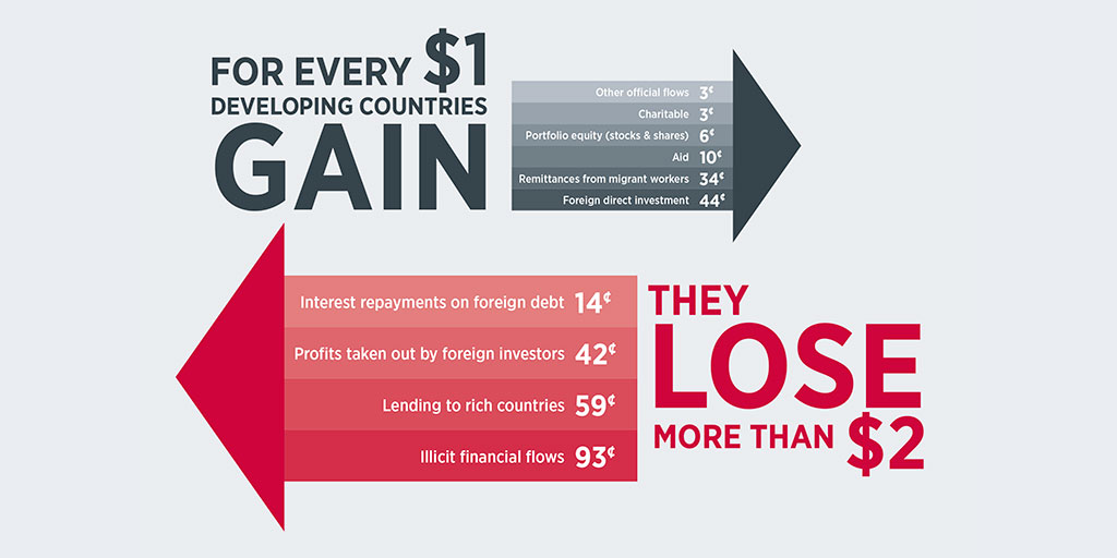 fair trade gain lose